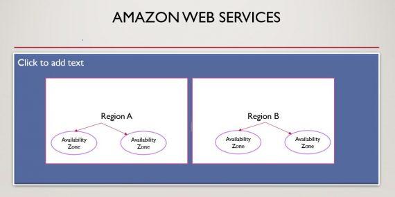 Region & Availability Zone